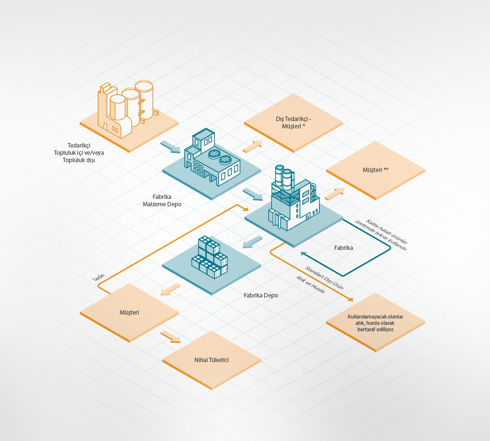 Sisecam, 2014 Sustainability Report Design